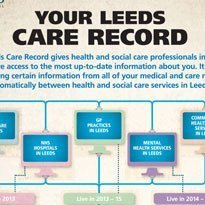Leeds shared record suppliers named