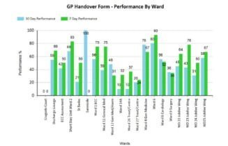 Publishing BI data improves hospital performance