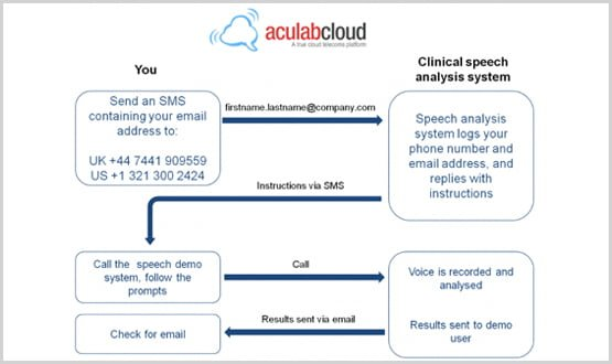aculabcloud_instructions