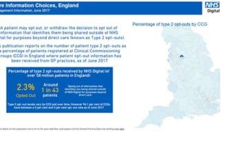 NHS Digital Data Hub op-out statistics v2