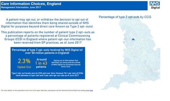 More statistics added to NHS Digital's new Data Hub