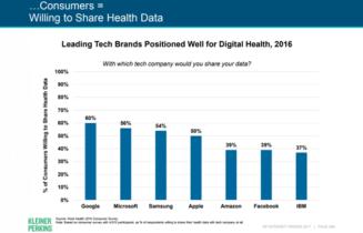share_health_data