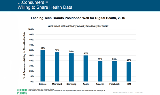 People want to share their health data with Google, report reveals
