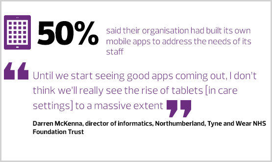 Lack of dedicated mobile apps leading NHS to develop its own, new Digital Health research suggests