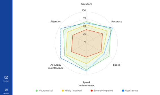 Results of Cognetivity's Integrated Cognitive Assessment (ICA) test represented in a radar chart